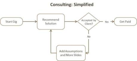 Consulting: Simplified