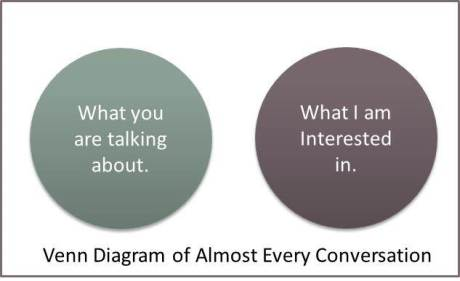 Venn Diagram of Almost EVERY Conversation
